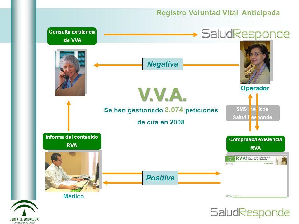 V.V.A. SMS médicos Salud Responde Consulta existencia de VVA Comprueba existencia RVA Informa del contenido RVA Registro Voluntad Vital Anticipada Ope