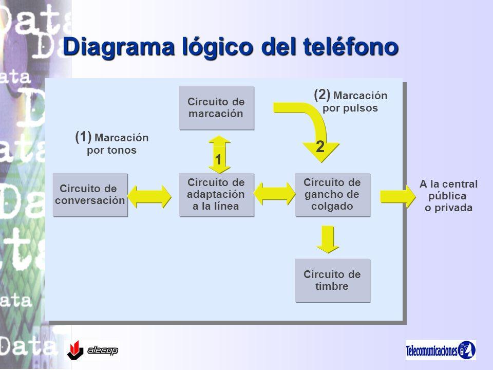 Diagrama lógico del teléfono Circuito de marcación Circuito de adaptación a la línea Circuito de conversación Circuito de gancho de colgado Circuito d