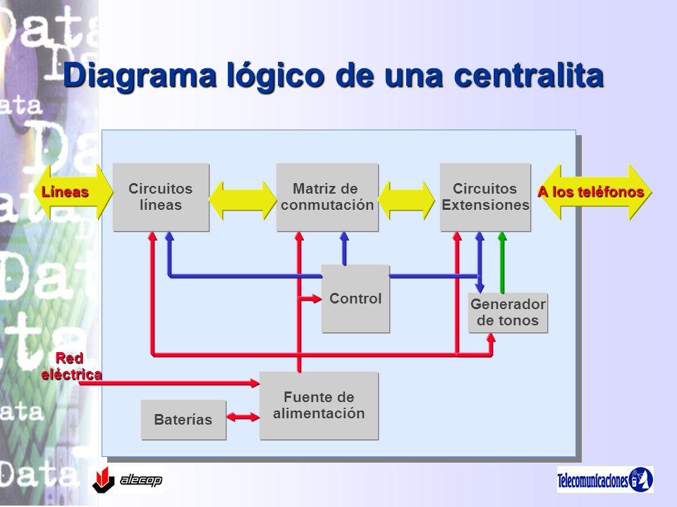 Diagrama lógico de una centralita Matriz de conmutación Circuitos Extensiones Circuitos líneas Baterías Fuente de alimentación Control Generador de to