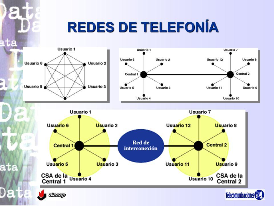 REDES DE TELEFONÍA