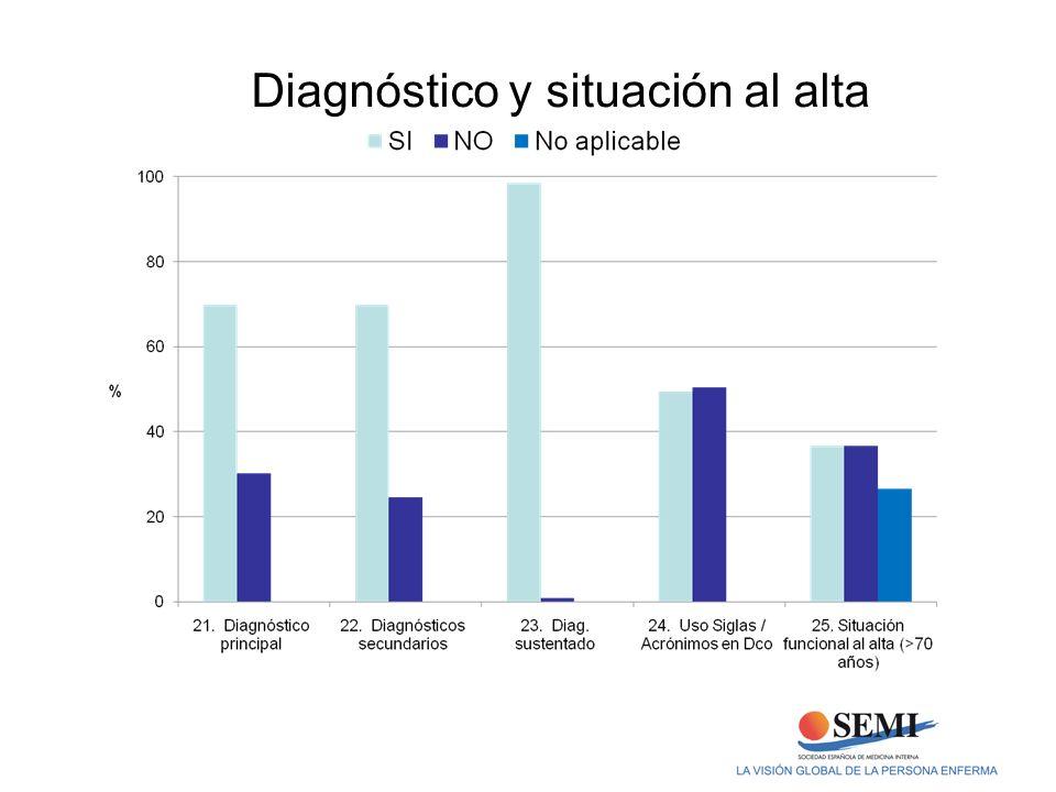 Diagnóstico y situación al alta