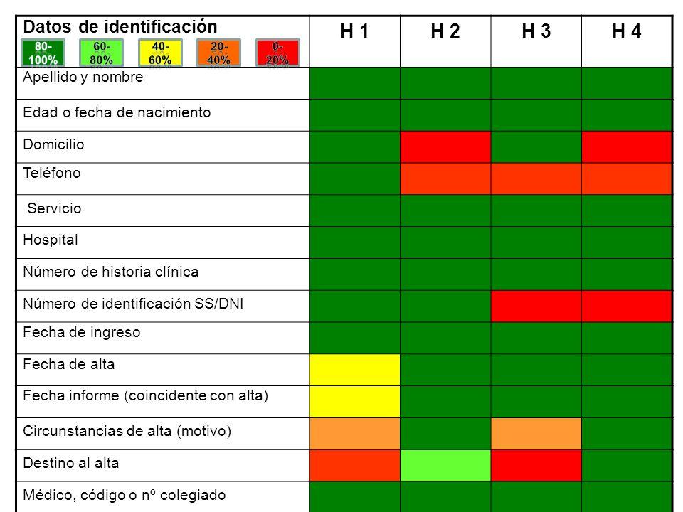 Datos de identificación H 1H 2H 3H 4 Apellido y nombre Edad o fecha de nacimiento Domicilio Teléfono Servicio Hospital Número de historia clínica Núme