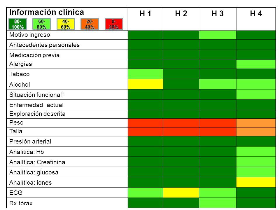 Información clínica H 1H 2H 3H 4 Motivo ingreso Antecedentes personales Medicación previa Alergias Tabaco Alcohol Situación funcional* Enfermedad actu
