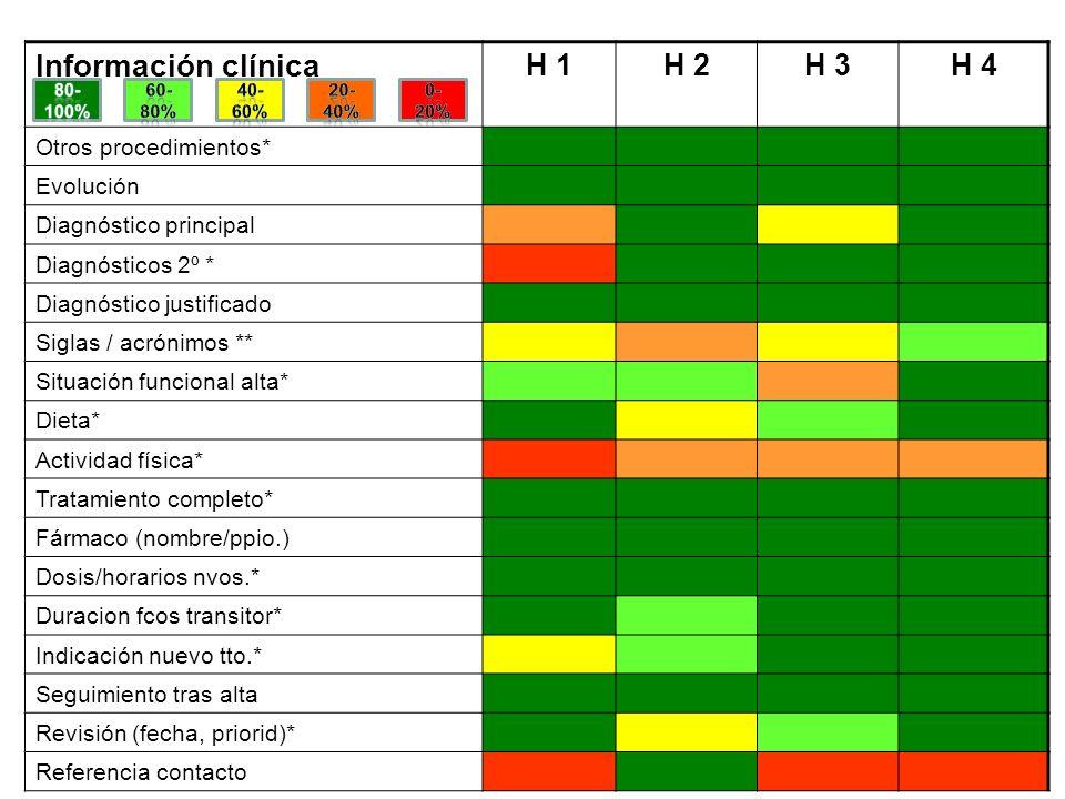 Información clínica H 1H 2H 3H 4 Otros procedimientos* Evolución Diagnóstico principal Diagnósticos 2º * Diagnóstico justificado Siglas / acrónimos **