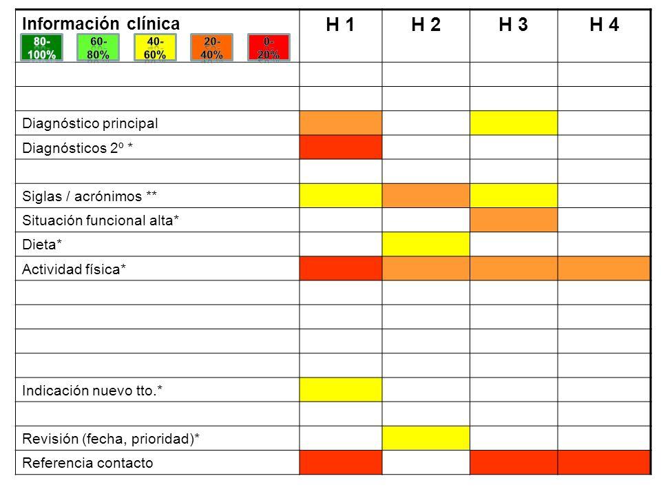 Información clínica H 1H 2H 3H 4 Diagnóstico principal Diagnósticos 2º * Siglas / acrónimos ** Situación funcional alta* Dieta* Actividad física* Indi