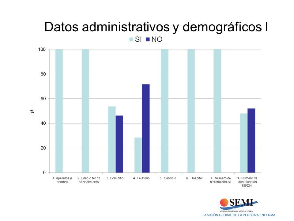 Datos administrativos y demográficos I