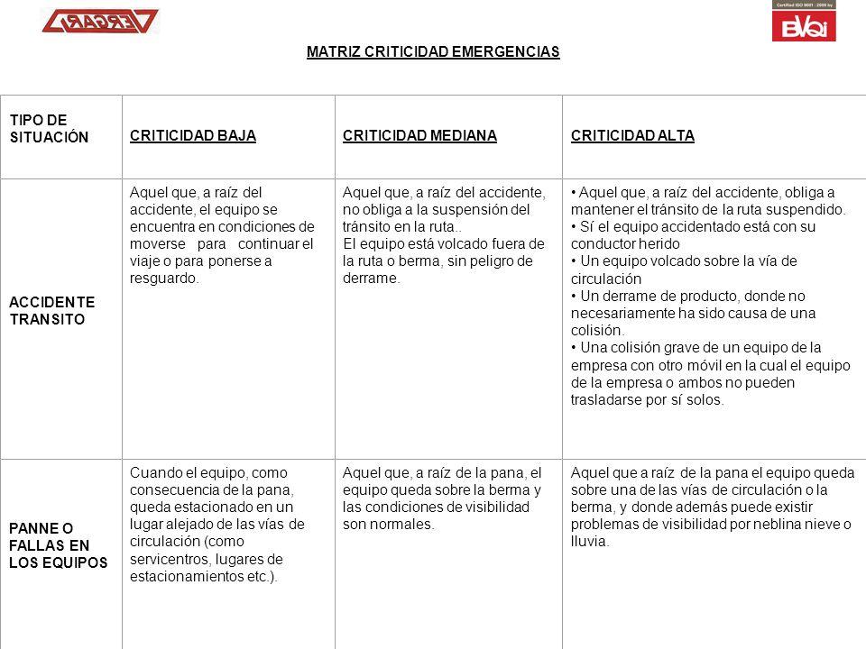 MATRIZ CRITICIDAD EMERGENCIAS TIPO DE SITUACIÓN CRITICIDAD BAJACRITICIDAD MEDIANACRITICIDAD ALTA ACCIDENTE TRANSITO Aquel que, a raíz del accidente, e