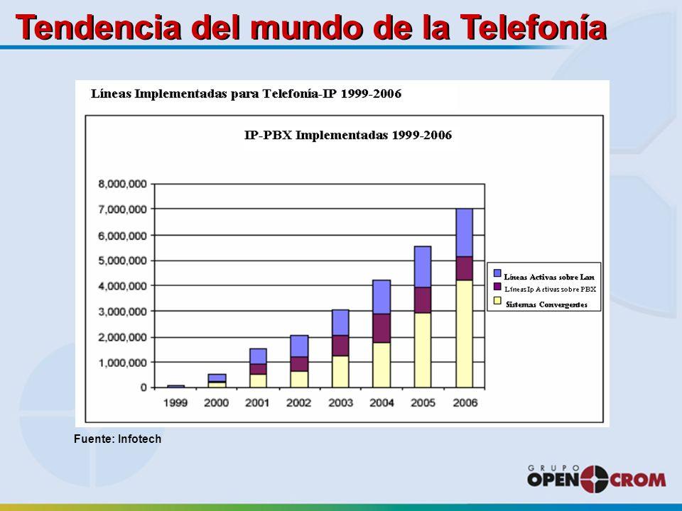 Fuente: Infotech Tendencia del mundo de la Telefonía