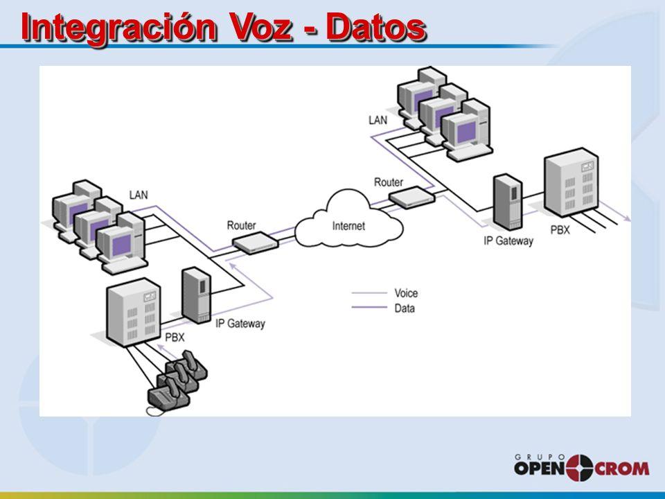Integración Voz - Datos