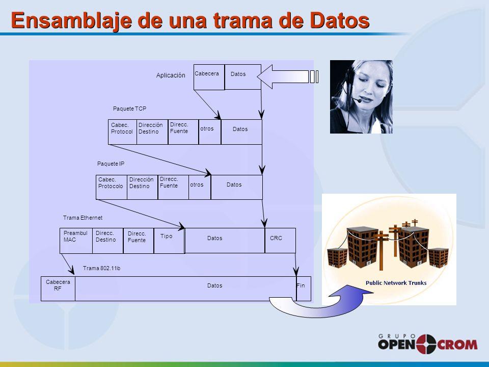 Cabecera Cabec.Protocol Datos CRC Paquete TCP Dirección Destino Direcc.