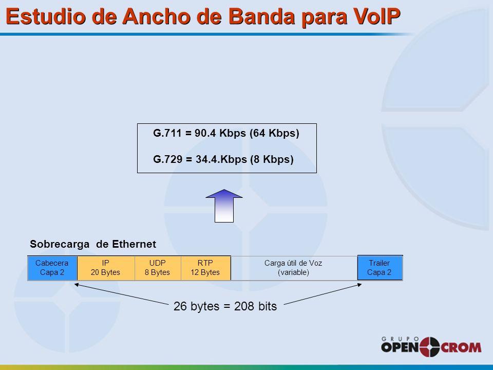 Estudio de Ancho de Banda para VoIP Sobrecarga de Ethernet 26 bytes = 208 bits Cabecera Capa 2 IP 20 Bytes UDP 8 Bytes RTP 12 Bytes Carga útil de Voz (variable) Trailer Capa 2 G.711 = 90.4 Kbps (64 Kbps) G.729 = 34.4.Kbps (8 Kbps)