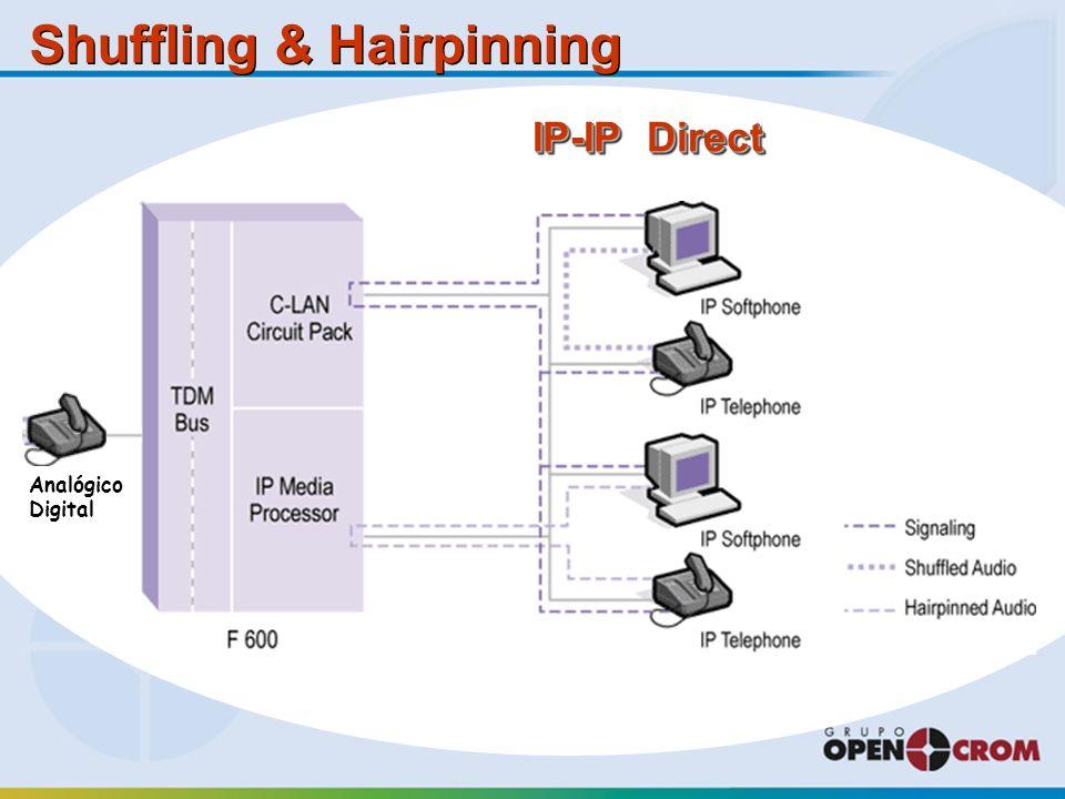 Shuffling & Hairpinning IP-IP Direct Analógico Digital