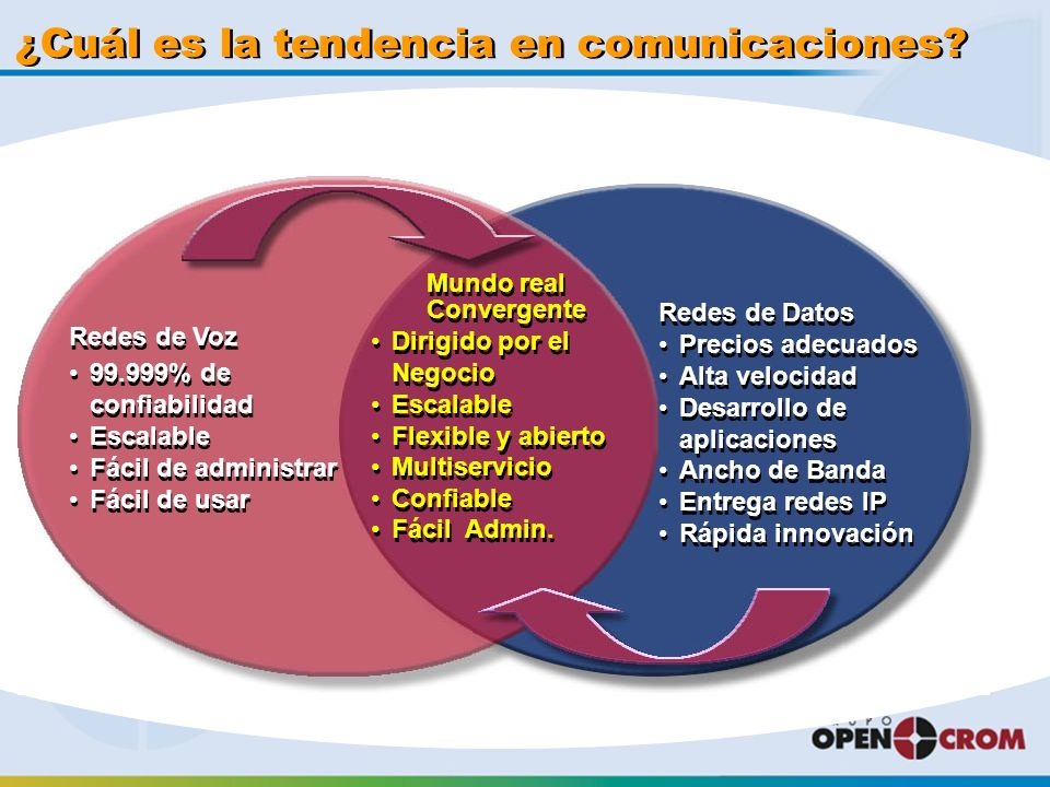 ¿Cuál es la tendencia en comunicaciones.