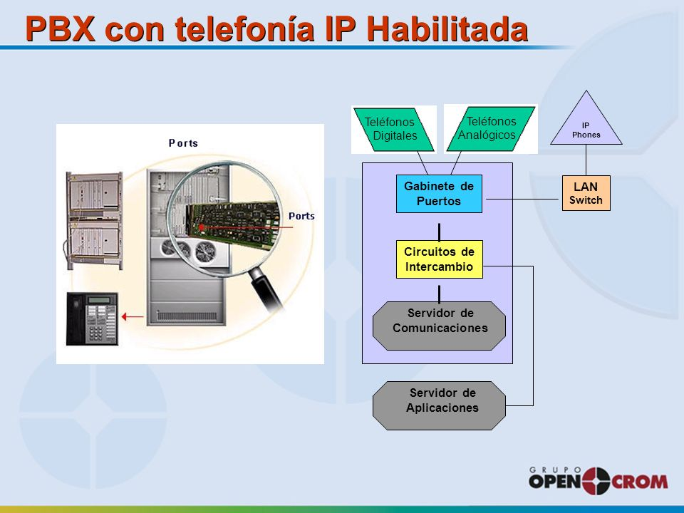 PBX con telefonía IP Habilitada Circuitos de Intercambio Servidor de Comunicaciones Servidor de Aplicaciones Gabinete de Puertos Teléfongitales Teléfonos Analógicos Teléfonos Digitales LAN Switch IP Phones
