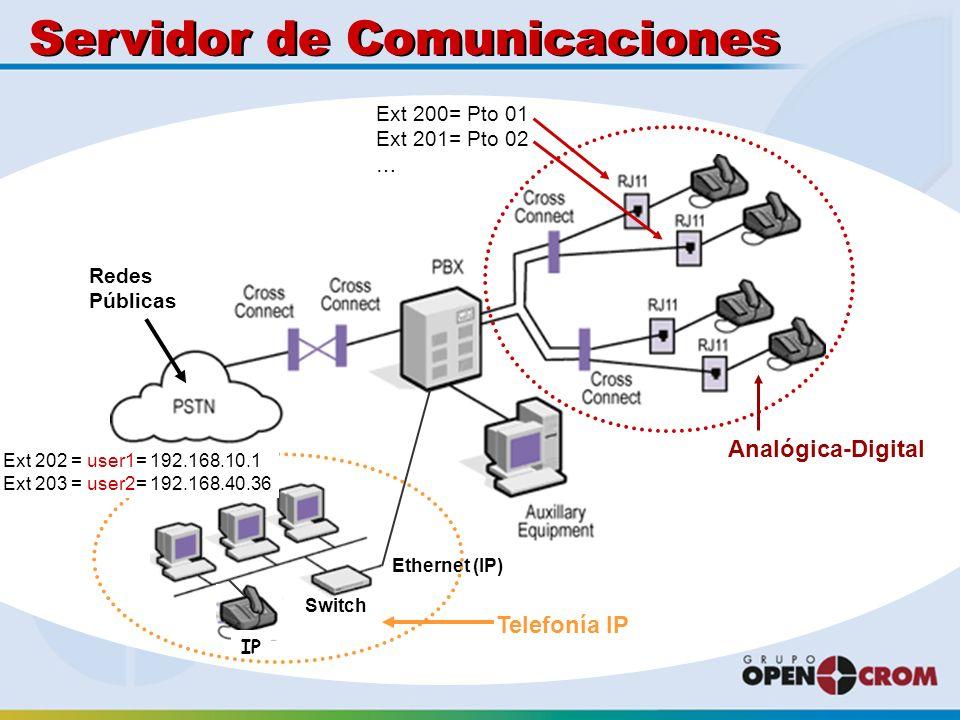 Servidor de Comunicaciones Ethernet (IP) Switch IP Analógica-Digital Telefonía IP Redes Públicas Ext 200= Pto 01 Ext 201= Pto 02 … Ext 202 = user1= 192.168.10.1 Ext 203 = user2= 192.168.40.36