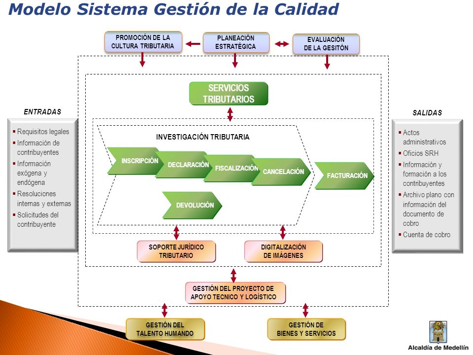 Modelo Sistema Gestión de la Calidad INVESTIGACIÓN TRIBUTARIA INSCRIPCIÓN DECLARACIÓN FISCALIZACIÓN FACTURACIÓN DEVOLUCIÓN CANCELACIÓN SOPORTE JURÍDIC