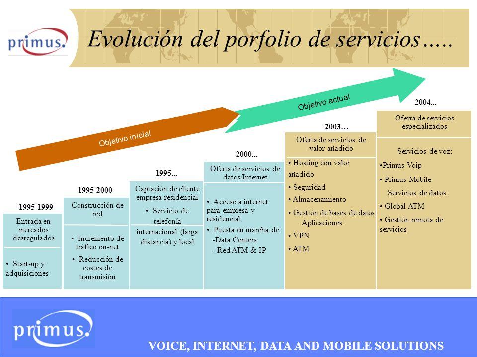6 Evolución del porfolio de servicios…..