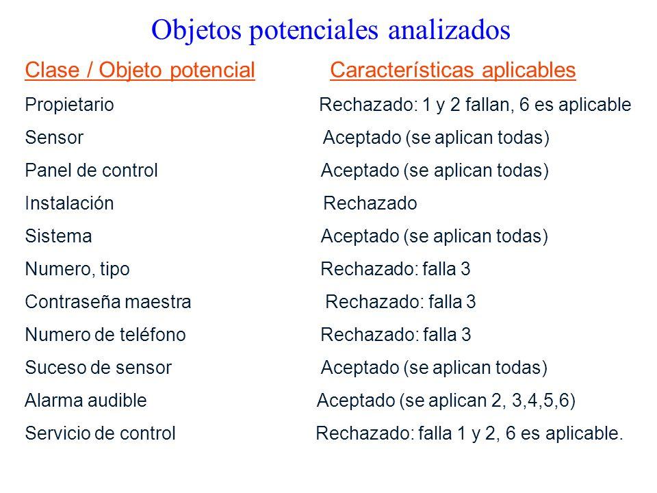 Clase / Objeto potencial Características aplicables Propietario Rechazado: 1 y 2 fallan, 6 es aplicable Sensor Aceptado (se aplican todas) Panel de control Aceptado (se aplican todas) Instalación Rechazado Sistema Aceptado (se aplican todas) Numero, tipo Rechazado: falla 3 Contraseña maestra Rechazado: falla 3 Numero de teléfono Rechazado: falla 3 Suceso de sensor Aceptado (se aplican todas) Alarma audible Aceptado (se aplican 2, 3,4,5,6) Servicio de control Rechazado: falla 1 y 2, 6 es aplicable.