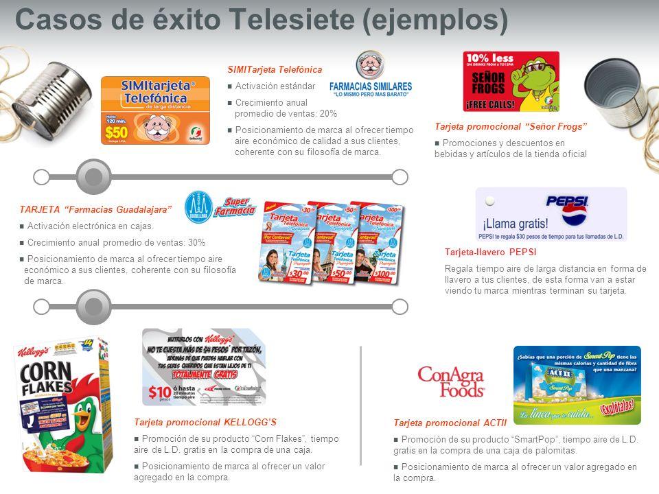 Casos de éxito Telesiete (ejemplos) TARJETA Farmacias Guadalajara Activación electrónica en cajas. Crecimiento anual promedio de ventas: 30% Posiciona