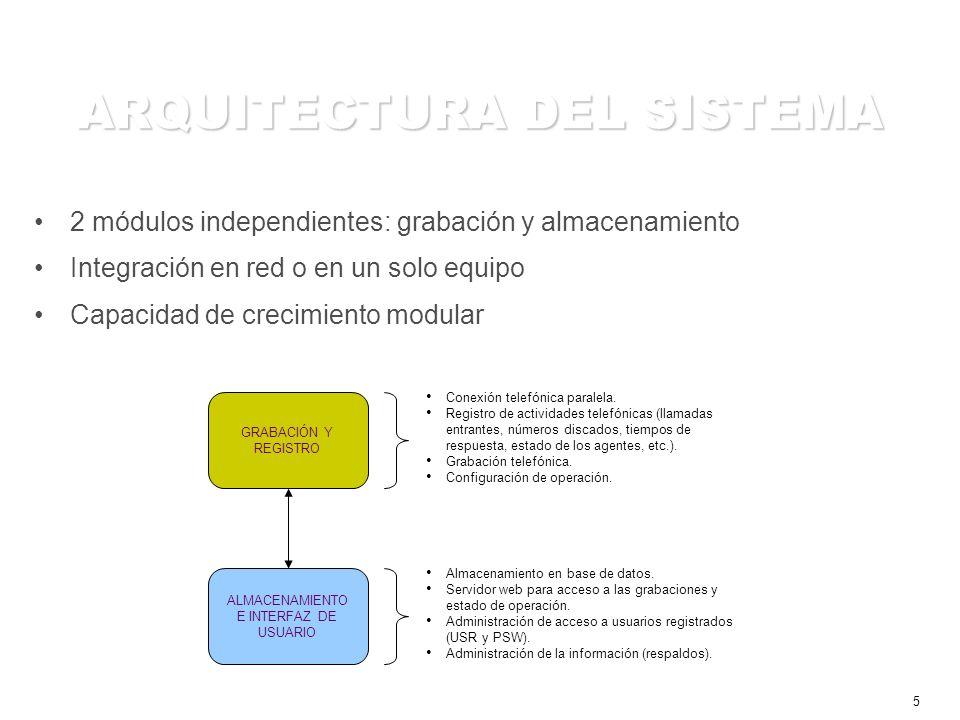 5 ARQUITECTURA DEL SISTEMA GRABACIÓN Y REGISTRO Conexión telefónica paralela.