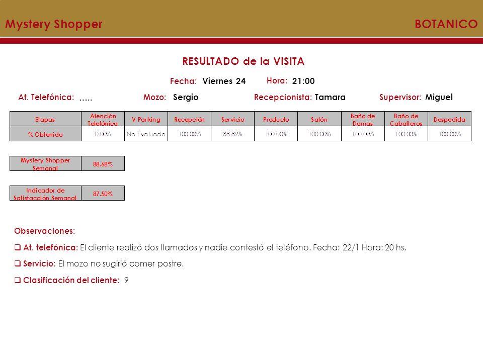Mystery Shopper BOTANICO Mozo:Recepcionista:At. Telefónica:Supervisor: RESULTADO de la VISITA Fecha: Viernes 24 Hora: 21:00 ….. SergioTamaraMiguel Obs