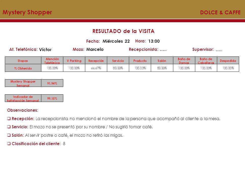 Mystery Shopper DOLCE & CAFFE Mozo:Recepcionista:At. Telefónica:Supervisor: RESULTADO de la VISITA Fecha: Miércoles 22 Hora: 13:00 Víctor Marcelo….. O