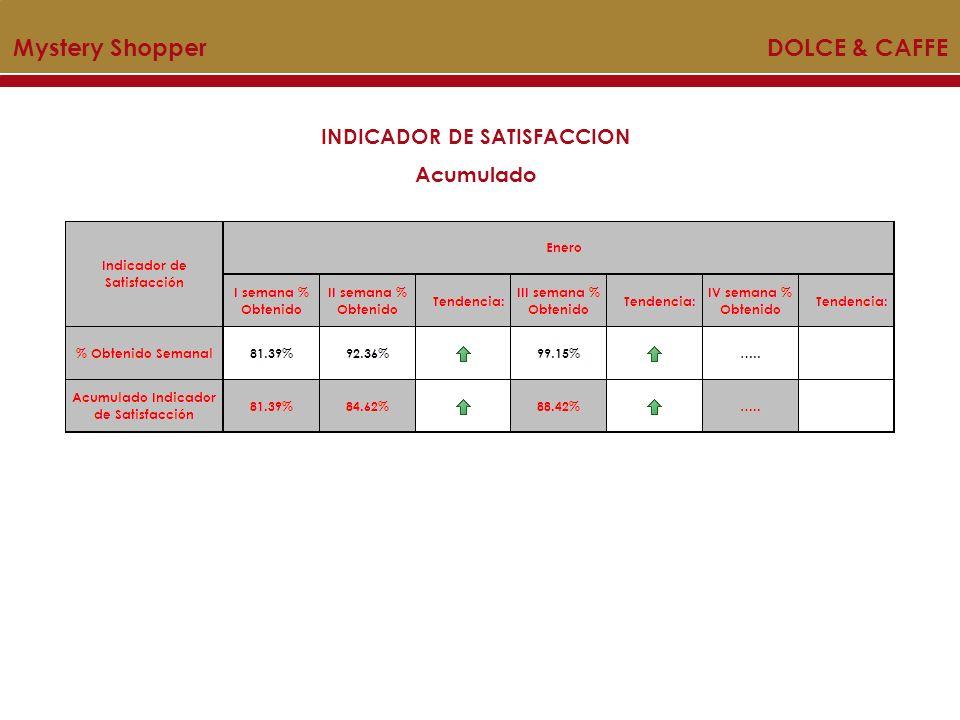 INDICADOR DE SATISFACCION Acumulado Mystery Shopper DOLCE & CAFFE