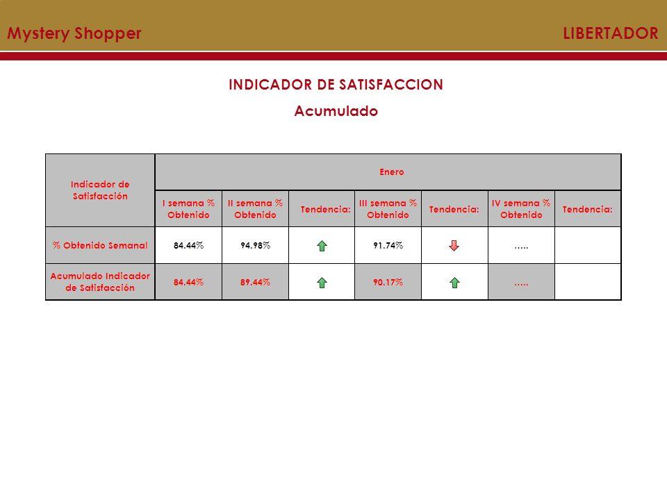 Mystery Shopper LIBERTADOR INDICADOR DE SATISFACCION Acumulado