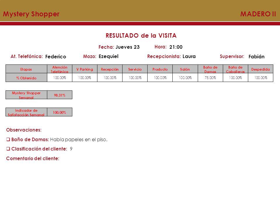 Mystery Shopper MADERO II Mozo:Recepcionista:At. Telefónica:Supervisor: RESULTADO de la VISITA Fecha: Jueves 23 Hora: 21:00 Federico EzequielLaura Fab