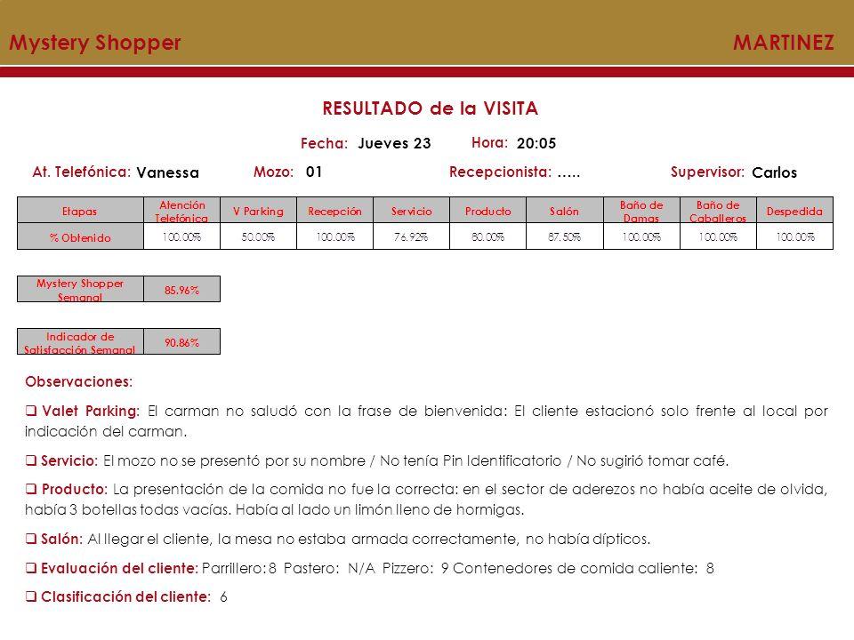 Mystery Shopper MARTINEZ Mozo:Recepcionista:At. Telefónica:Supervisor: RESULTADO de la VISITA Fecha: Jueves 23 Hora: 20:05 Vanessa 01….. Carlos Observ