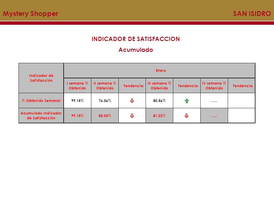 INDICADOR DE SATISFACCION Acumulado Mystery Shopper SAN ISIDRO