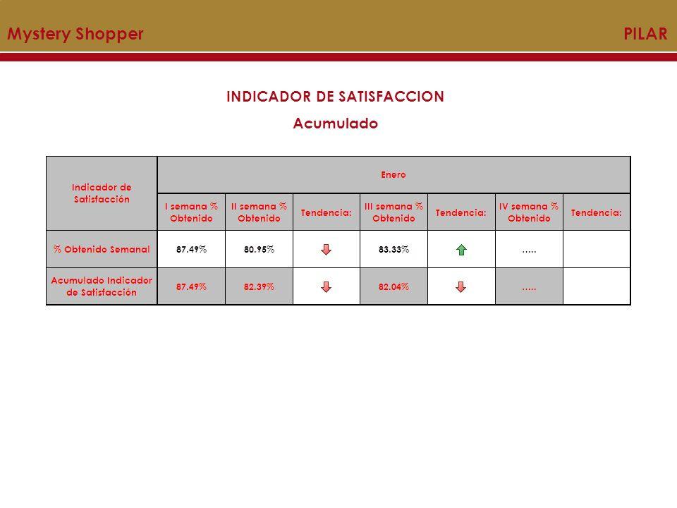 INDICADOR DE SATISFACCION Acumulado Mystery Shopper PILAR