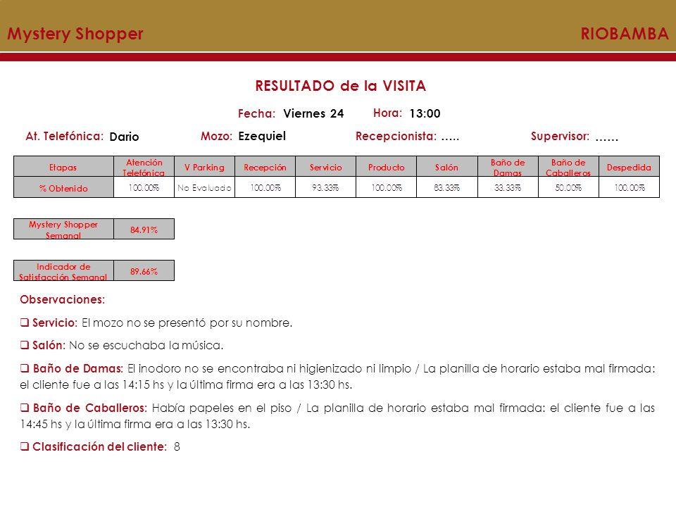 Mystery Shopper RIOBAMBA Mozo:Recepcionista:At. Telefónica:Supervisor: RESULTADO de la VISITA Fecha: Viernes 24 Hora: 13:00 Dario Ezequiel….. …… Obser