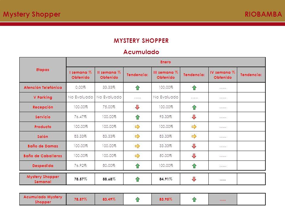 MYSTERY SHOPPER Acumulado Mystery Shopper PILAR