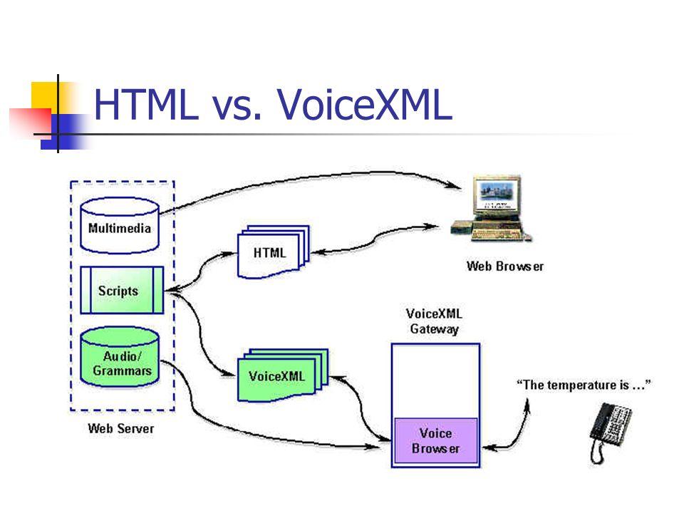HTML vs. VoiceXML Requisitos de acceso: HTML navegador gráfico con monitor, teclado y un mouse VoiceXML medio auditivo para la entrada y salida de dat