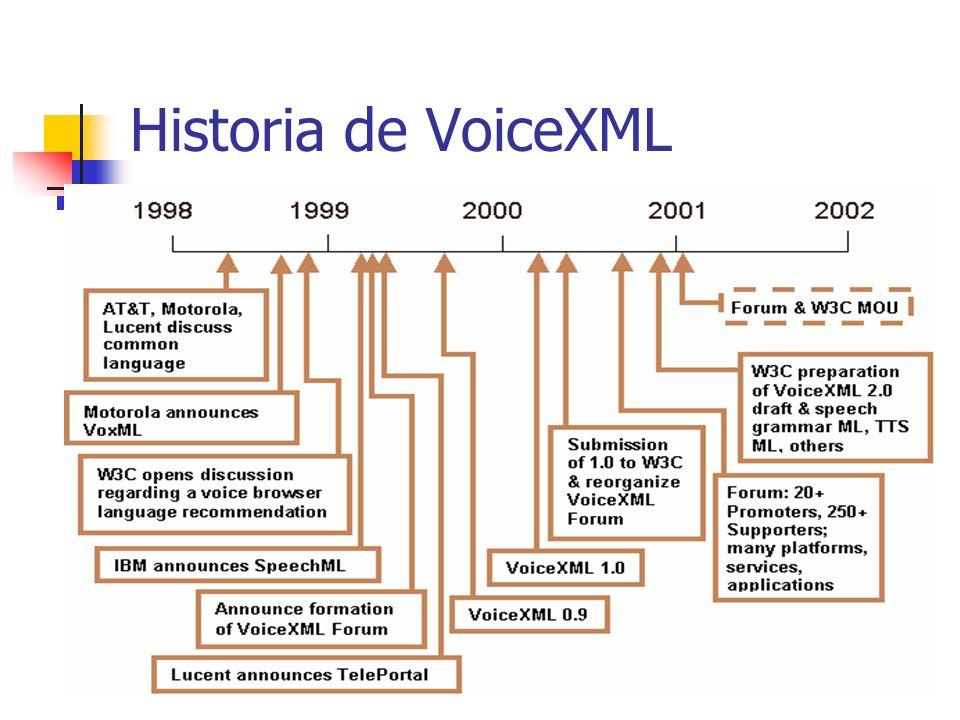 Historia de VoiceXML AT&T - Bell Labs proyecto PhoneWeb AT&T & Lucent Technologies TelePortal. Motorola VoxML