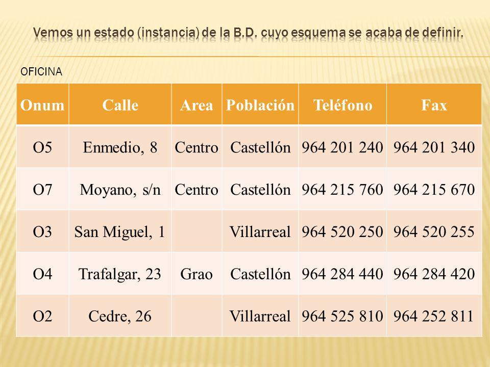 OnumCalleAreaPoblaciónTeléfonoFax O5Enmedio, 8CentroCastellón964 201 240964 201 340 O7Moyano, s/nCentroCastellón964 215 760964 215 670 O3San Miguel, 1