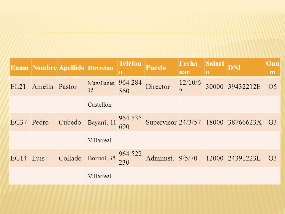 EnumNombreApellido Dirección Teléfon o Puesto Fecha_ nac Salari o DNI Onu m EL21AmeliaPastor Magallanes, 15 964 284 560 Director 12/10/6 2 30000394322