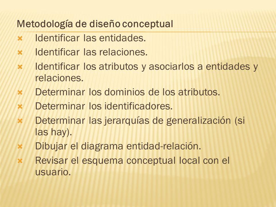 Metodología de diseño conceptual Identificar las entidades. Identificar las relaciones. Identificar los atributos y asociarlos a entidades y relacione