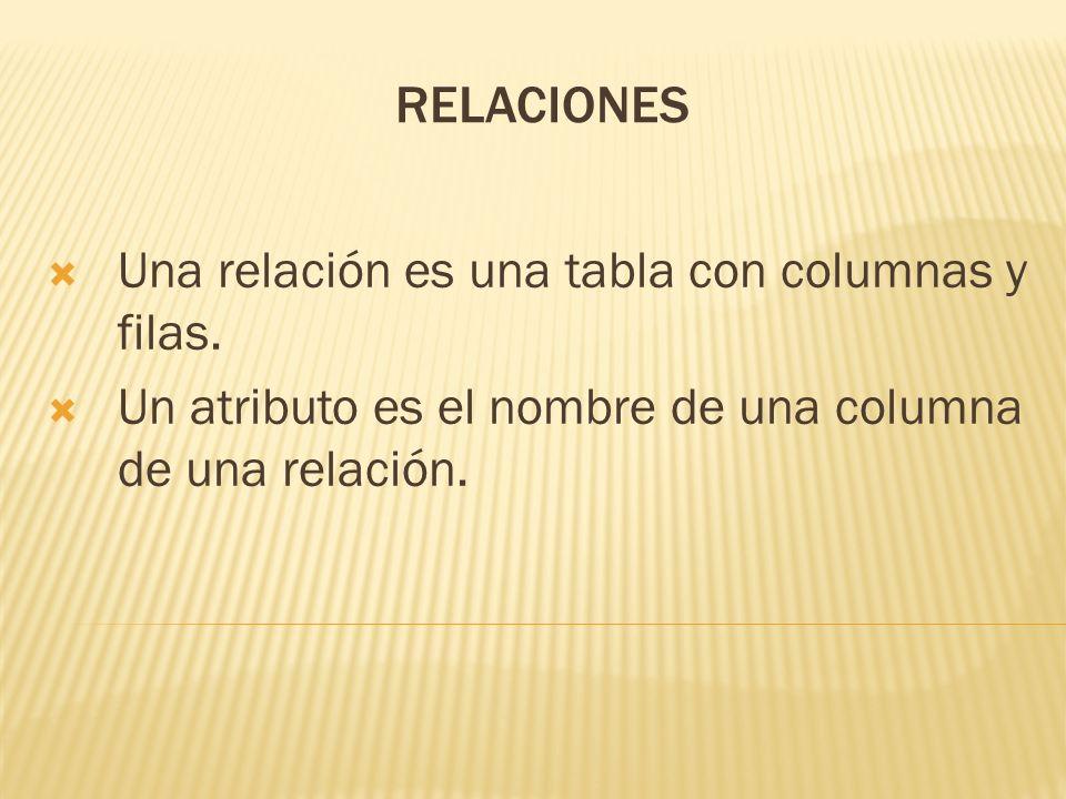 RELACIONES Una relación es una tabla con columnas y filas. Un atributo es el nombre de una columna de una relación.