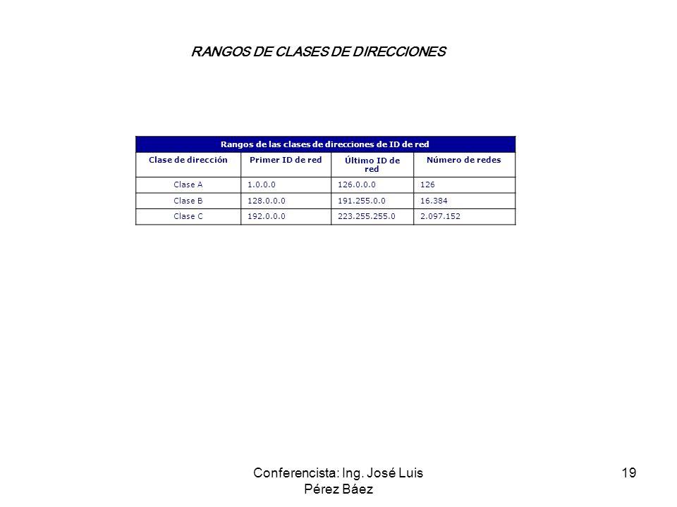 Conferencista: Ing. José Luis Pérez Báez 19 RANGOS DE CLASES DE DIRECCIONES Rangos de las clases de direcciones de ID de red Clase de direcciónPrimer