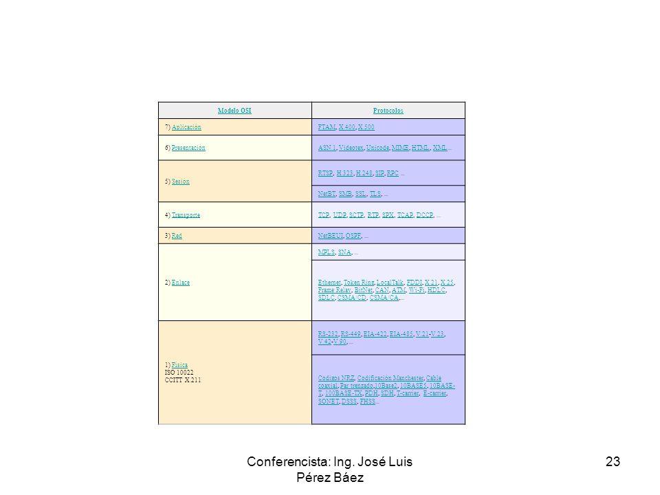 Conferencista: Ing. José Luis Pérez Báez 23 Modelo OSIProtocolos 7) AplicaciónAplicaciónFTAMFTAM, X.400, X.500X.400X.500 6) PresentaciónPresentaciónAS