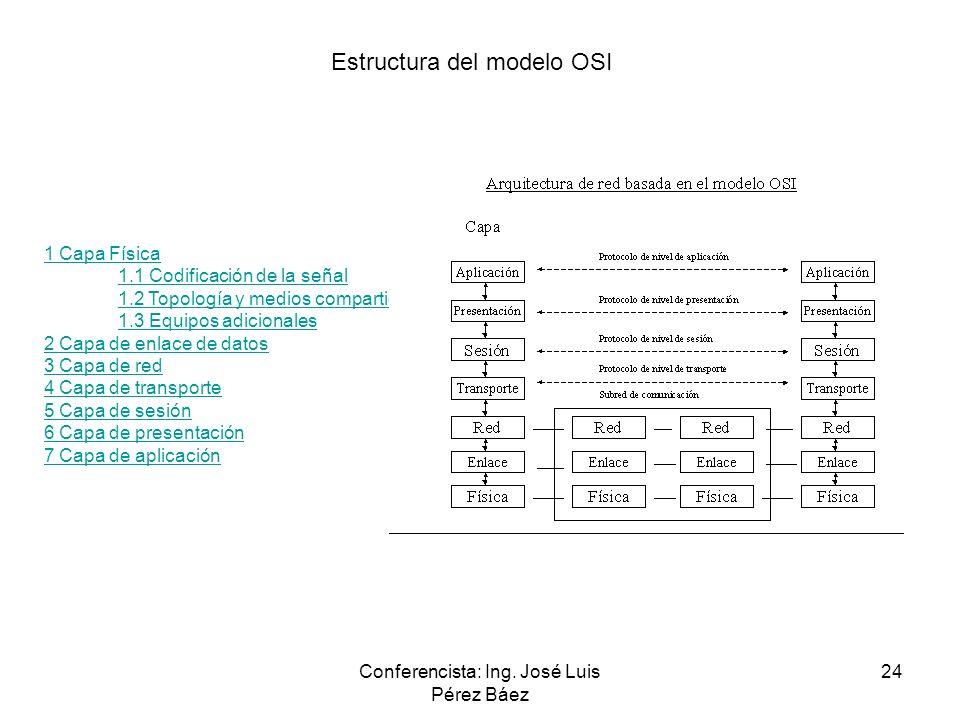 Conferencista: Ing. José Luis Pérez Báez 24 1 Capa Física 1.1 Codificación de la señal 1.2 Topología y medios compartidos 1.3 Equipos adicionales 2 Ca