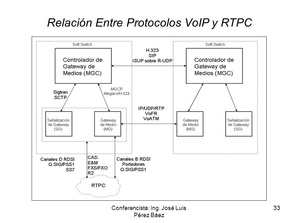 Conferencista: Ing. José Luis Pérez Báez 33 Relación Entre Protocolos VoIP y RTPC