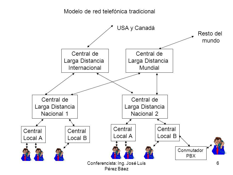 Conferencista: Ing. José Luis Pérez Báez 6 Modelo de red telefónica tradicional Central Local A Central Local B Central de Larga Distancia Nacional 1