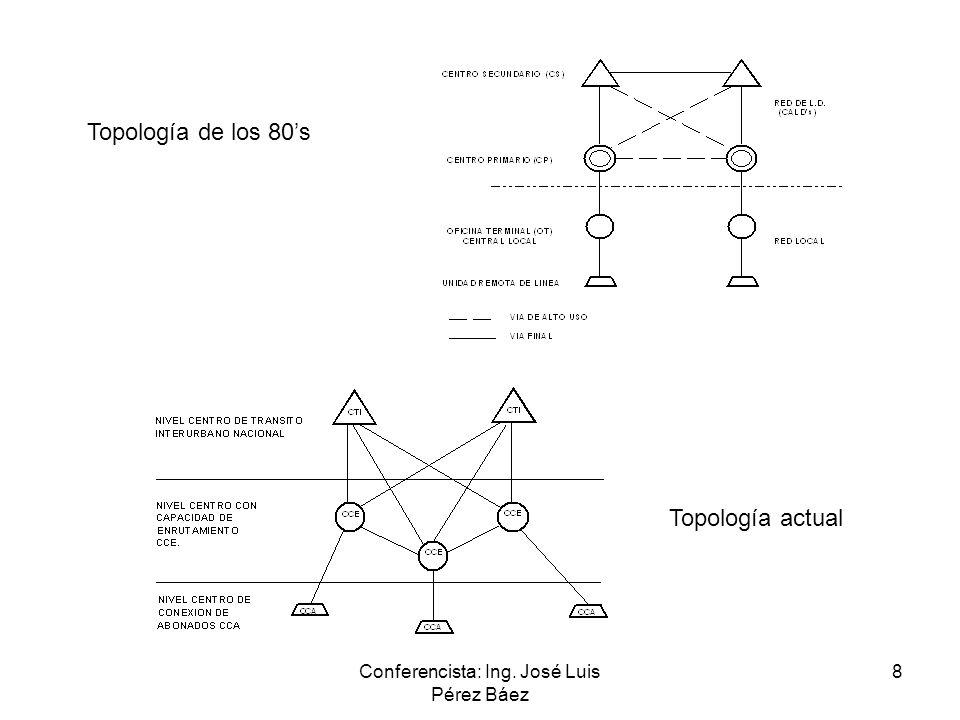 Conferencista: Ing. José Luis Pérez Báez 8 Topología de los 80s Topología actual