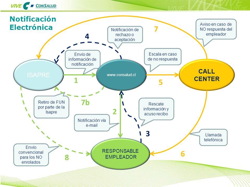 Notificación Electrónica ISAPRE www.consalud.cl CALL CENTER RESPONSABLE EMPLEADOR Envío de información de notificación Retiro de FUN por parte de la I
