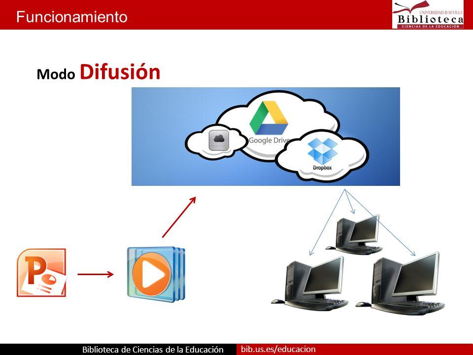 Biblioteca de Ciencias de la Educación bib.us.es/educacion Funcionamiento Modo Difusión