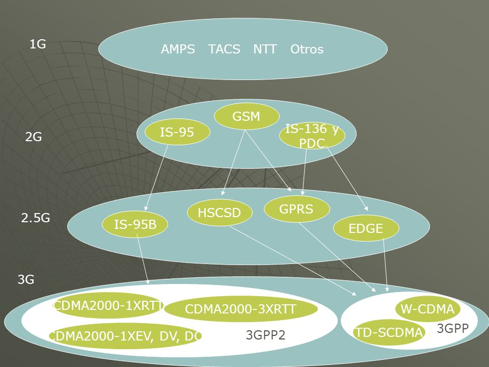 AMPS TACS NTT Otros IS-95 GSM IS-136 y PDC IS-95B HSCSD GPRS EDGE 3GPP2 CDMA2000-1XRTT CDMA2000-1XEV, DV, DO CDMA2000-3XRTT 3GPP W-CDMA TD-SCDMA 1G 2G