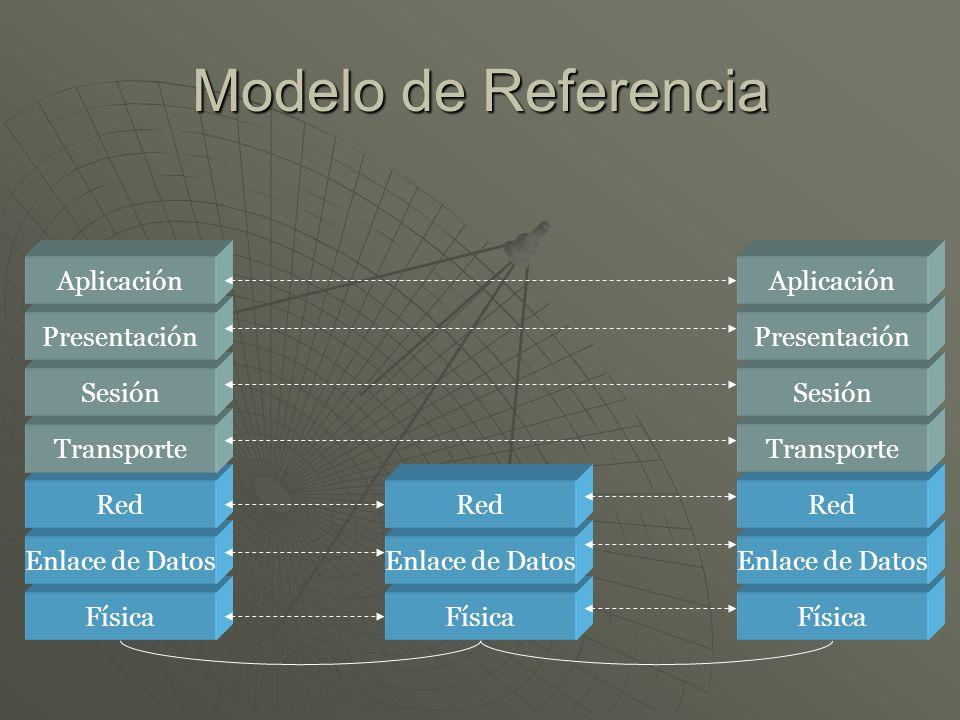 Modelo de Referencia Física Enlace de Datos Red Transporte Sesión Presentación Aplicación Física Enlace de Datos Red Física Enlace de Datos Red Transporte Sesión Presentación Aplicación